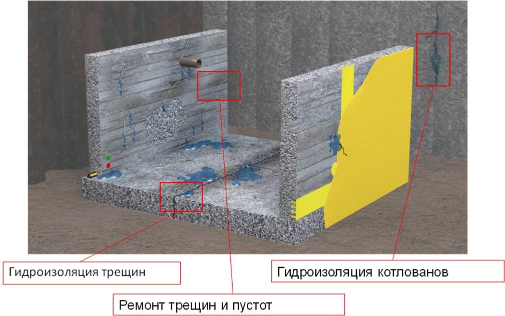 Гидроизоляция акрилатными гелями наливные фото полы3d видео